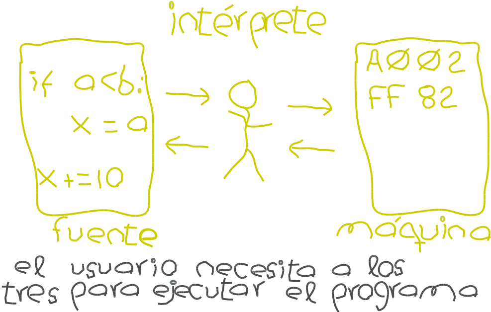 fig.interpreter