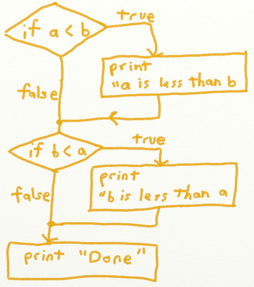 Program arcade games with python and pygame figflowchart1 biocorpaavc Gallery