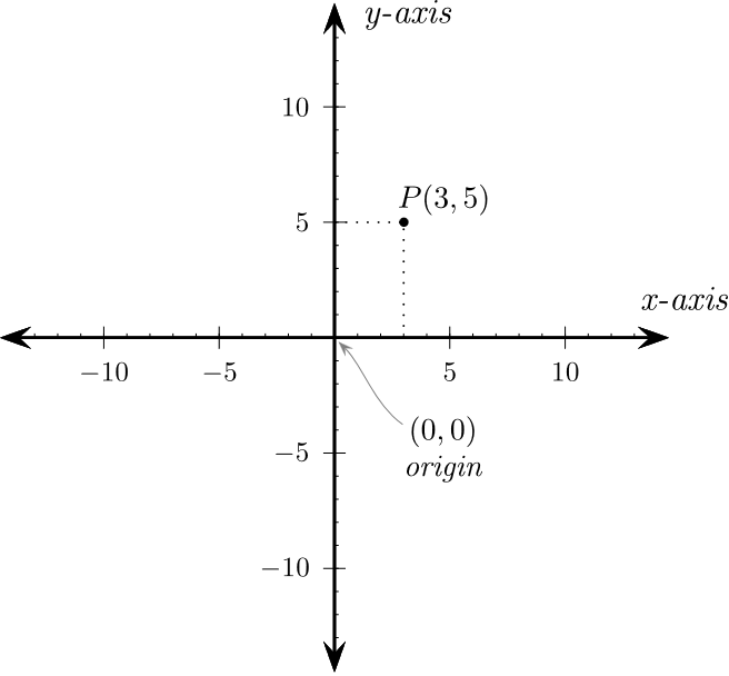 fig.Cartesian_coordinates_2D