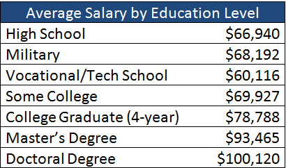 Average salary vs education level